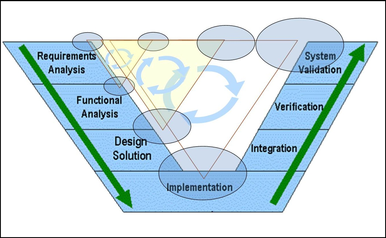 Systems Engineering universitie courses